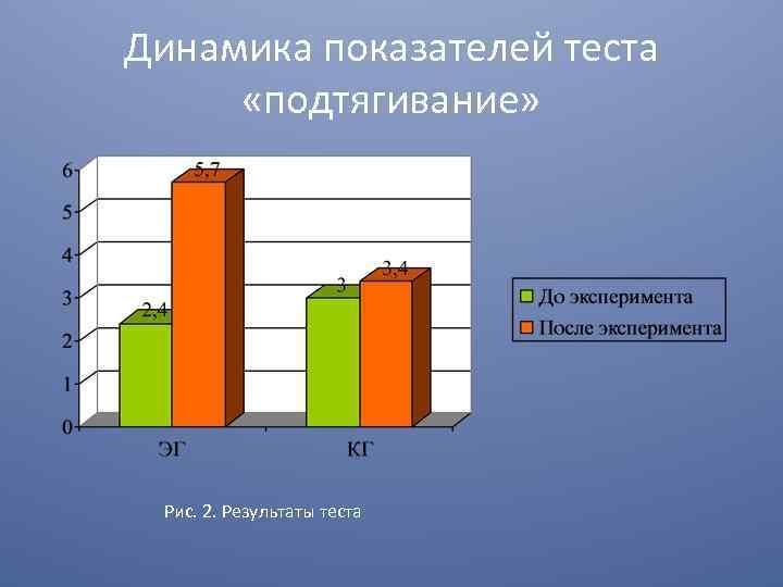 Динамика показателей теста «подтягивание» Рис. 2. Результаты теста
