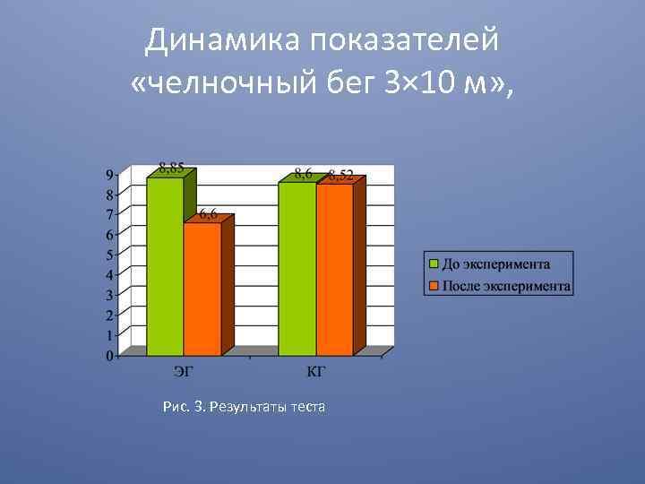 Динамика показателей «челночный бег 3× 10 м» , Рис. 3. Результаты теста