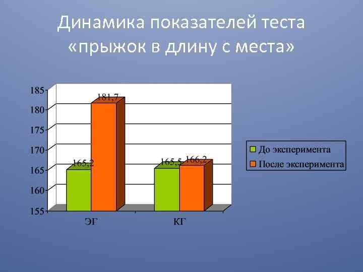 Динамика показателей теста «прыжок в длину с места»