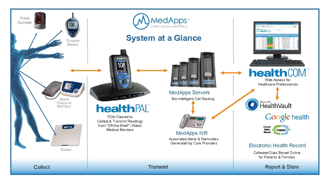 Pulse Oximeter Glucose Meters System at a Glance Web Access for Healthcare Professionals Med.