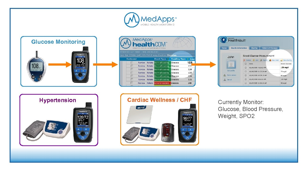 Glucose Monitoring Hypertension Cardiac Wellness / CHF Currently Monitor: Glucose, Blood Pressure, Weight, SPO