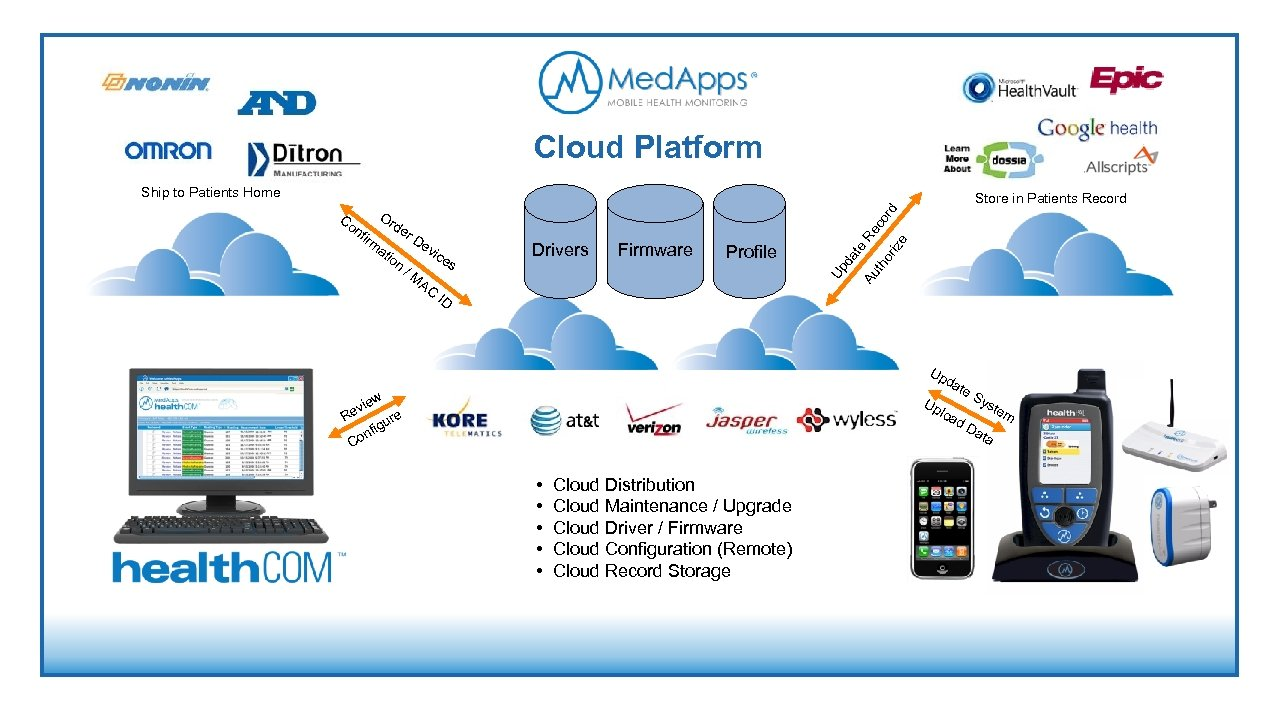 Cloud Platform Ship to Patients Home Store in Patients Record Firmware Profile or ize