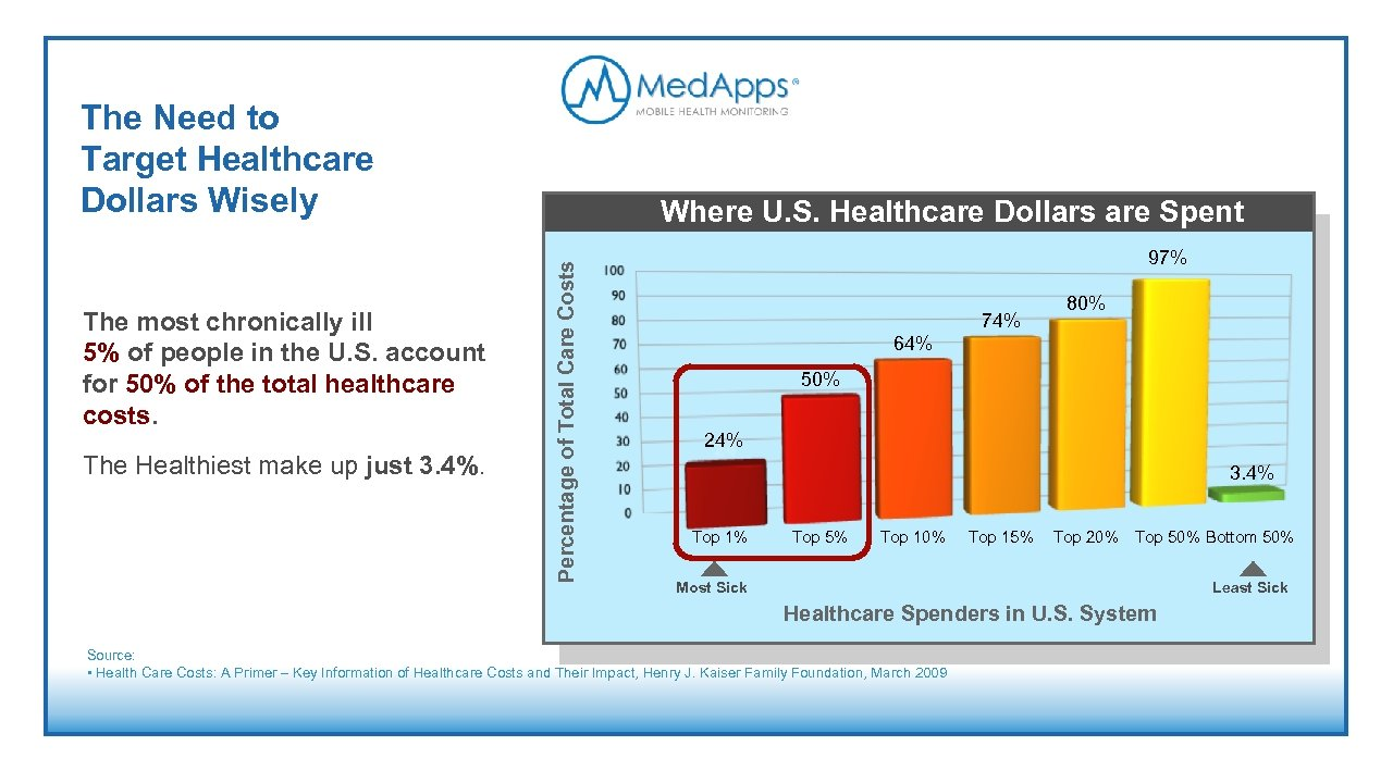 The Need to Target Healthcare Dollars Wisely The Healthiest make up just 3. 4%.