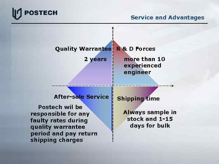 Service and Advantages Quality Warrantee R & D Forces 2 years After-sale Service Postech