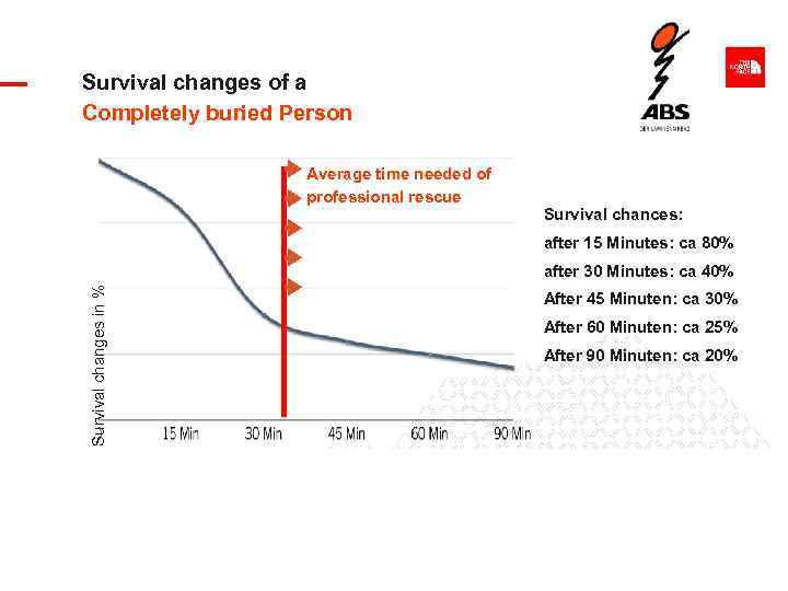 Survival changes of a Completely buried Person Average time needed of professional rescue Survival
