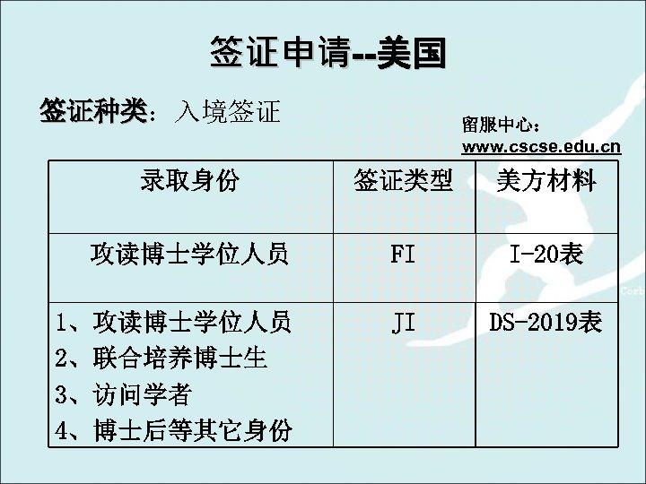 签证申请--美国 签证种类:入境签证 签证种类 留服中心: www. cscse. edu. cn 录取身份 签证类型 美方材料 攻读博士学位人员 FI I-20表