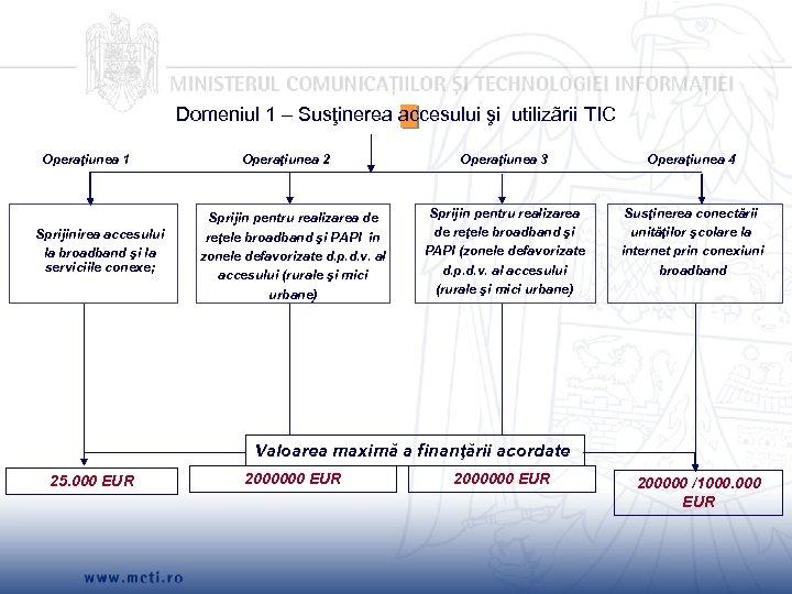 Domeniul 1 – Susţinerea accesului şi utilizãrii TIC Operaţiunea 1 Sprijinirea accesului la broadband