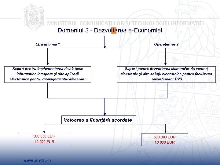 Domeniul 3 - Dezvoltarea e-Economiei Operaţiunea 1 Operaţiunea 2 Suport pentru implementarea de sisteme