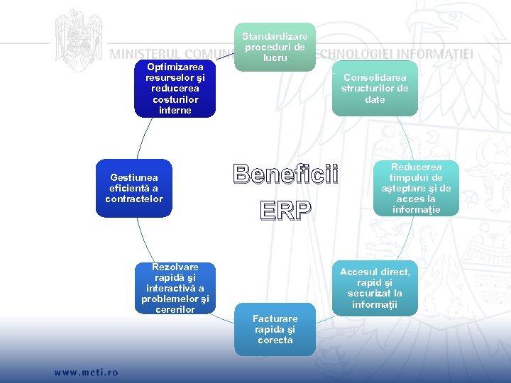 Optimizarea resurselor şi reducerea costurilor interne Gestiunea eficientă a contractelor Rezolvare rapidă şi interactivă