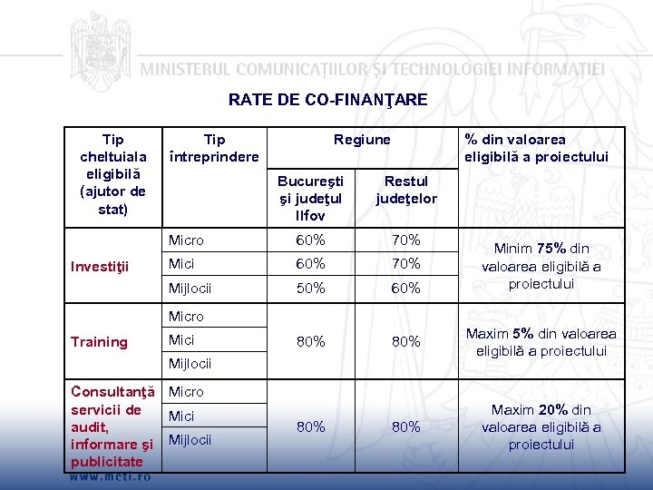 RATE DE CO-FINANŢARE Tip cheltuiala eligibilă (ajutor de stat) Tip întreprindere Regiune % din