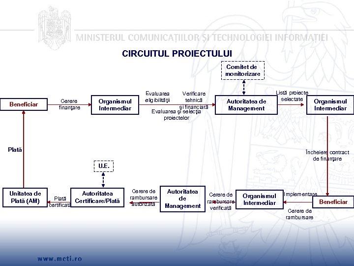 CIRCUITUL PROIECTULUI Comitet de monitorizare Beneficiar Cerere finanţare Organismul Intermediar Evaluarea eligibilităţii Verificare tehnică