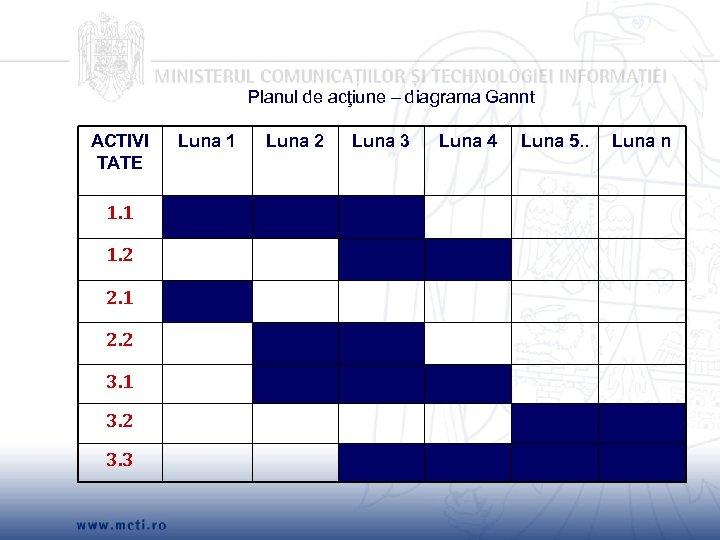 Planul de acţiune – diagrama Gannt ACTIVI TATE 1. 1 1. 2 2. 1