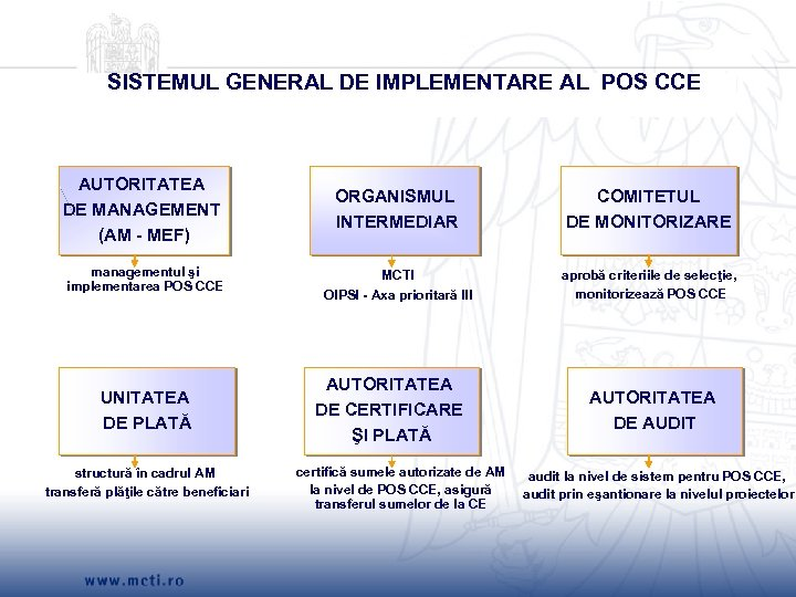SISTEMUL GENERAL DE IMPLEMENTARE AL POS CCE AUTORITATEA DE MANAGEMENT (AM - MEF) ORGANISMUL