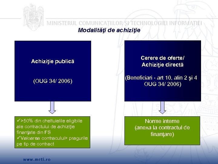 Modalităţi de achiziţie Achiziţie publică Cerere de oferte/ Achiziţie directă (OUG 34/ 2006) (Beneficiari