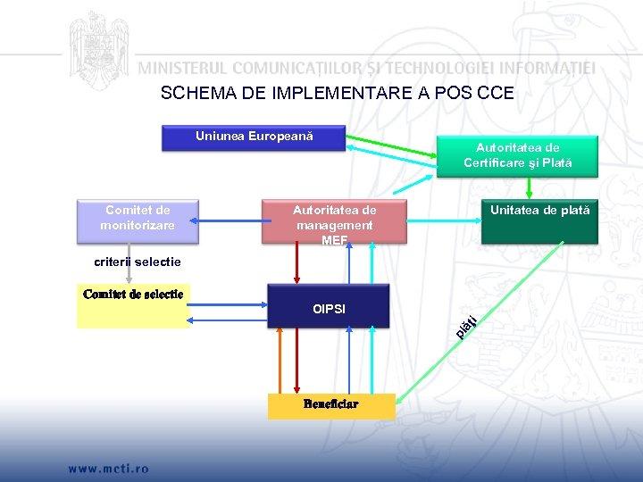 SCHEMA DE IMPLEMENTARE A POS CCE Uniunea Europeană Comitet de monitorizare Autoritatea de Certificare