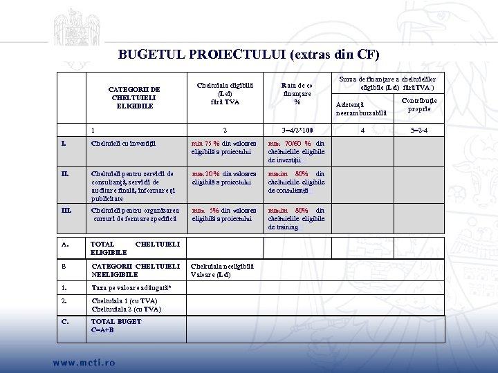BUGETUL PROIECTULUI (extras din CF) 1 Rata de co finanţare % 2 CATEGORII DE