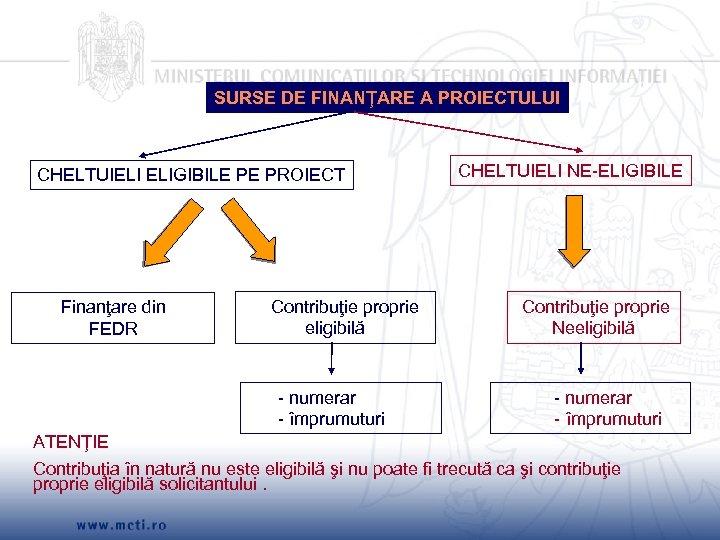 SURSE DE FINANŢARE A PROIECTULUI CHELTUIELI ELIGIBILE PE PROIECT CHELTUIELI NE-ELIGIBILE Contribuţie proprie eligibilă