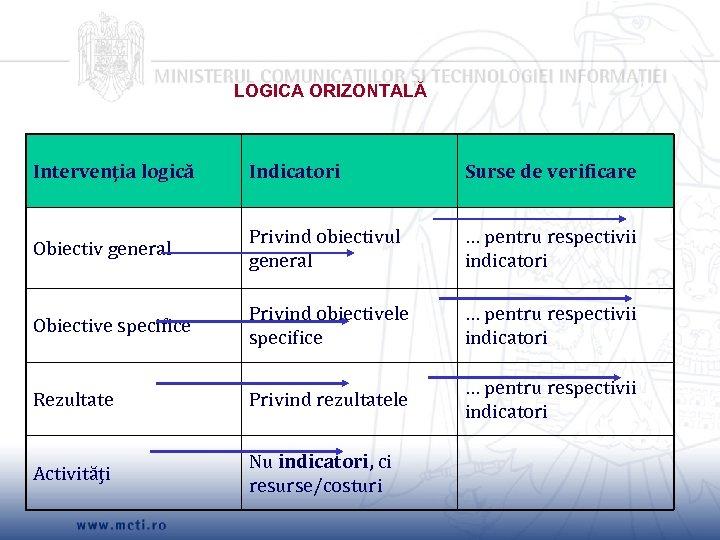 LOGICA ORIZONTALĂ Intervenţia logică Indicatori Surse de verificare Obiectiv general Privind obiectivul general …