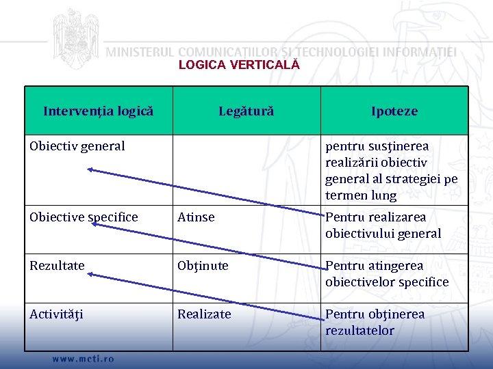 LOGICA VERTICALĂ Intervenţia logică Legătură Obiectiv general Ipoteze pentru susţinerea realizării obiectiv general al