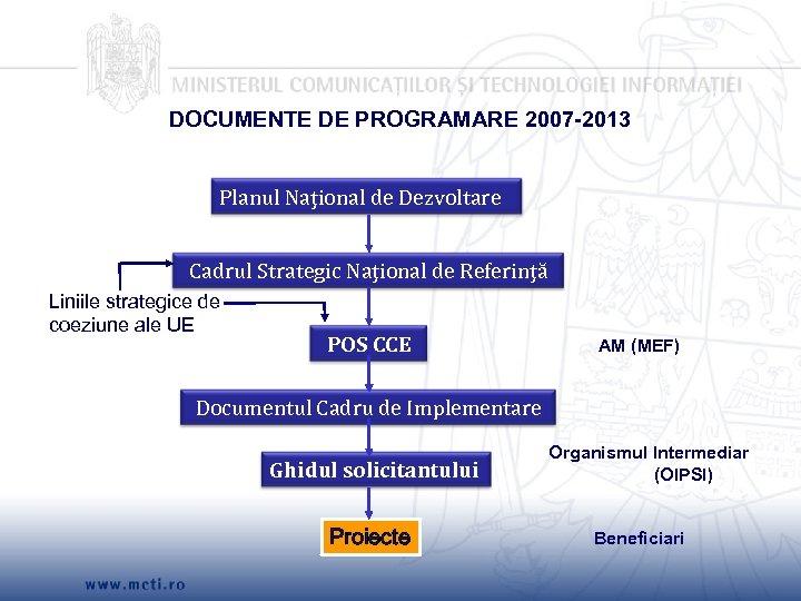 DOCUMENTE DE PROGRAMARE 2007 -2013 Planul Naţional de Dezvoltare Cadrul Strategic Naţional de Referinţă