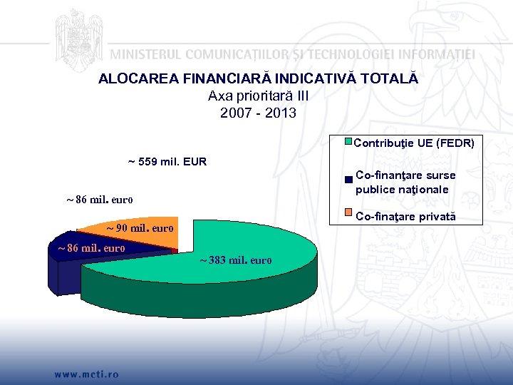 ALOCAREA FINANCIARĂ INDICATIVĂ TOTALĂ Axa prioritară III 2007 - 2013 Contribuţie UE (FEDR) ~