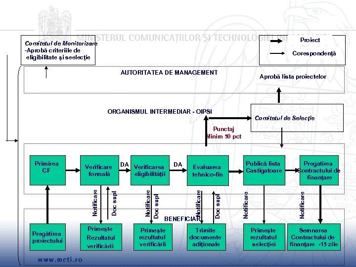 Proiect Comitetul de Monitorizare -Aprobă criteriile de eligibilitate şi seelecţie Corespondenţă AUTORITATEA DE MANAGEMENT