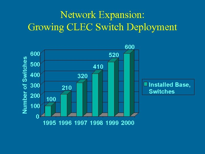 Network Expansion: Growing CLEC Switch Deployment Number of Switches 600 520 500 410 400
