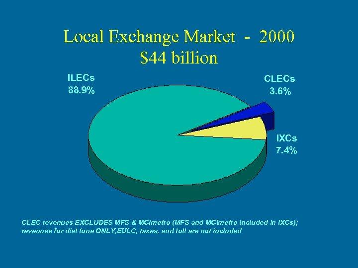 Local Exchange Market - 2000 $44 billion ILECs 88. 9% CLECs 3. 6% IXCs