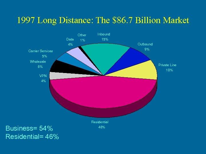 1997 Long Distance: The $86. 7 Billion Market Other Data Inbound 1% 15% Outbound