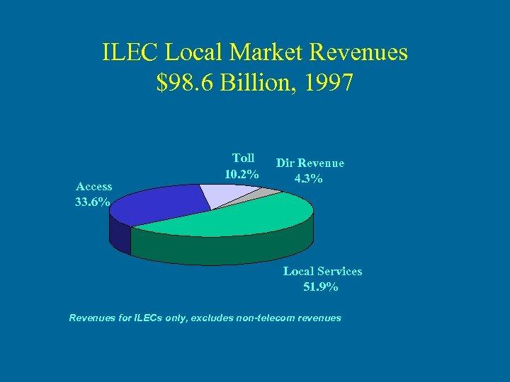 ILEC Local Market Revenues $98. 6 Billion, 1997 Access 33. 6% Toll 10. 2%