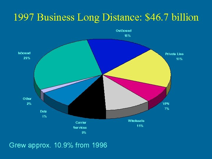 1997 Business Long Distance: $46. 7 billion Outbound 16% Inbound Private Line 29% 18%