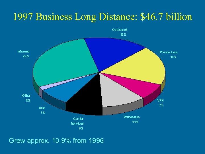 1997 Business Long Distance: $46. 7 billion Outbound 16% Inbound Private Line 29% 18%
