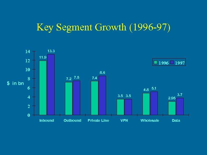 Key Segment Growth (1996 -97) 14 12 13. 3 11. 9 1996 10 $