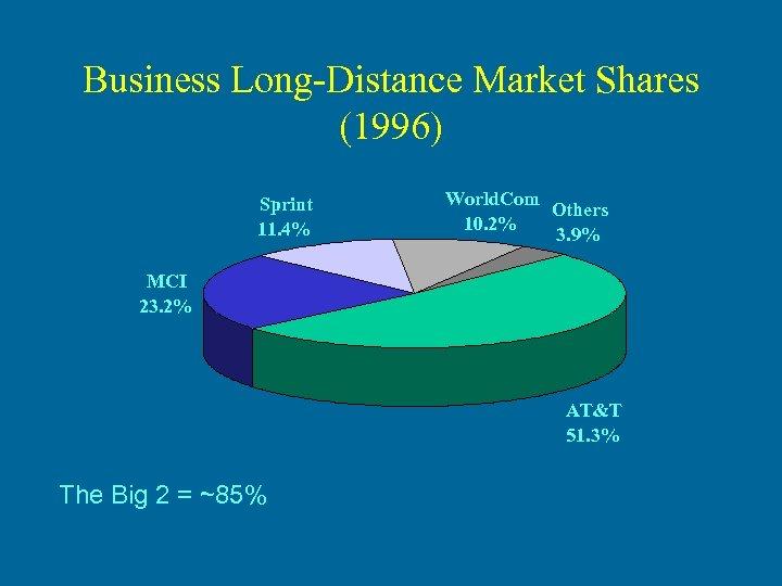 Business Long-Distance Market Shares (1996) Sprint 11. 4% World. Com Others 10. 2% 3.