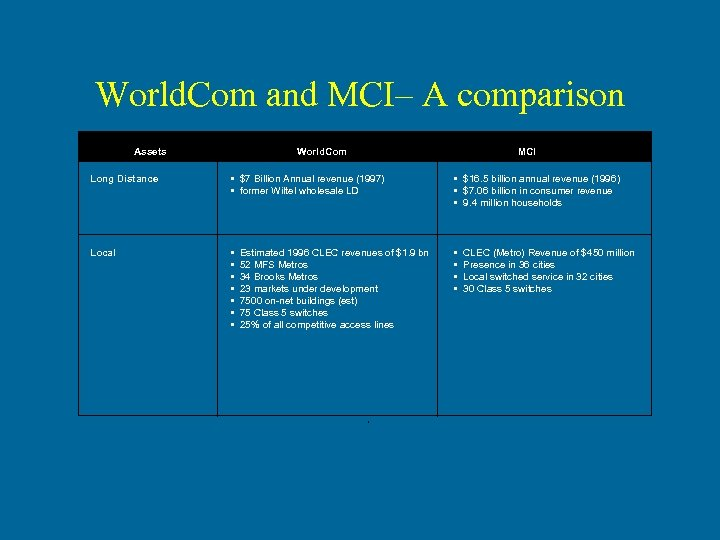 World. Com and MCI– A comparison Assets World. Com MCI Long Distance • $7