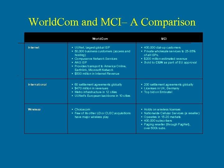 World. Com and MCI– A Comparison World. Com MCI Internet • UUNet, largest global