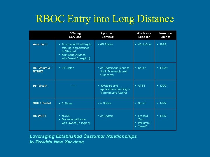 RBOC Entry into Long Distance Offering Services Approved Services Wholesale Supplier In-region Launch Ameritech
