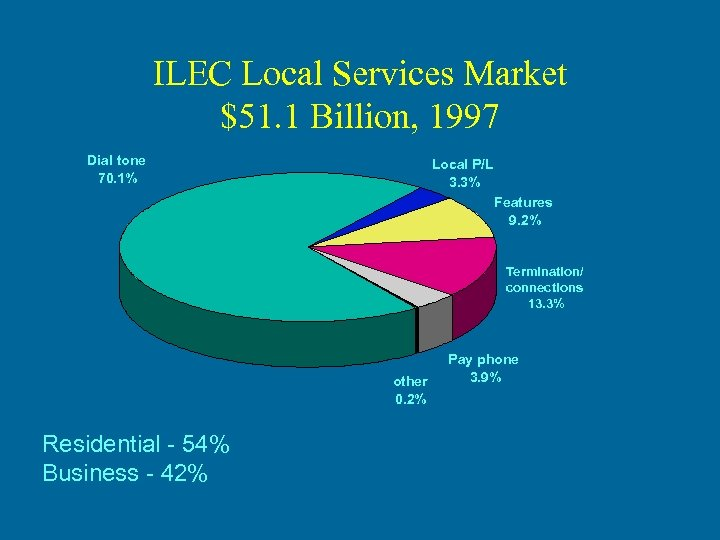 ILEC Local Services Market $51. 1 Billion, 1997 Dial tone 70. 1% Local P/L