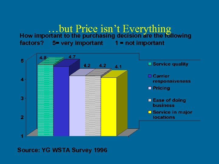 …but Price isn't Everything How important to the purchasing decision are the following factors?