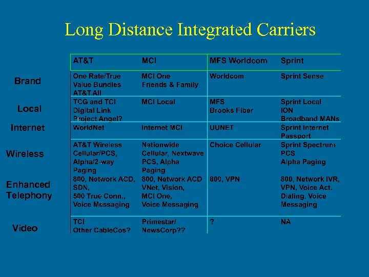 Long Distance Integrated Carriers Brand Local Internet Wireless Enhanced Telephony Video