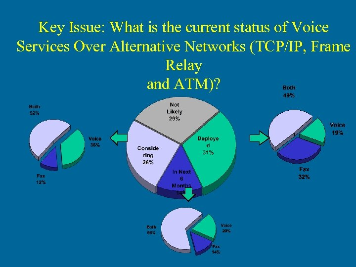 Key Issue: What is the current status of Voice Services Over Alternative Networks (TCP/IP,