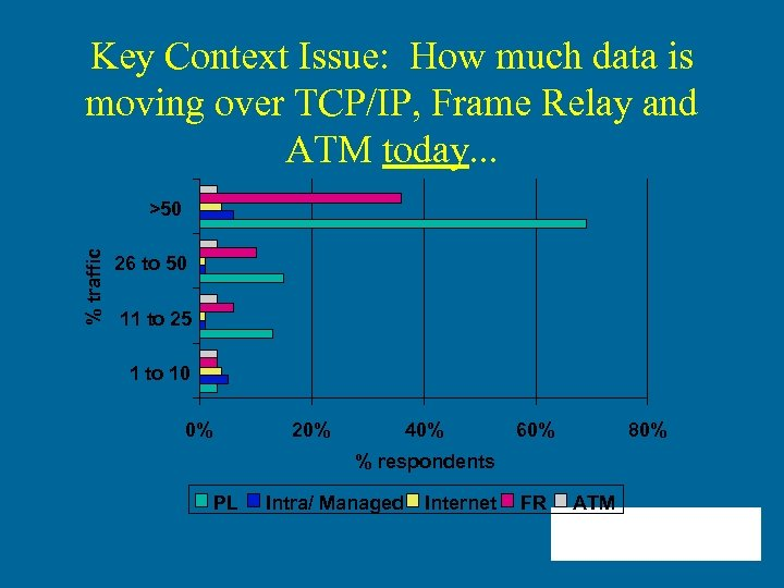Key Context Issue: How much data is moving over TCP/IP, Frame Relay and ATM