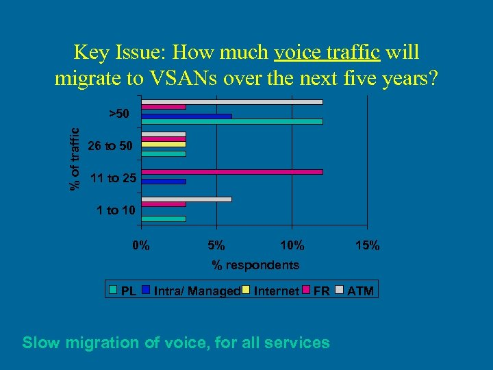 Key Issue: How much voice traffic will migrate to VSANs over the next five