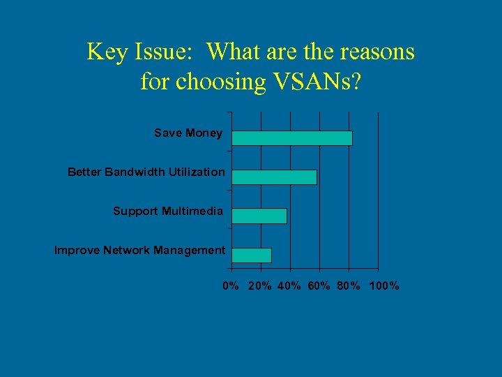Key Issue: What are the reasons for choosing VSANs? Save Money Better Bandwidth Utilization