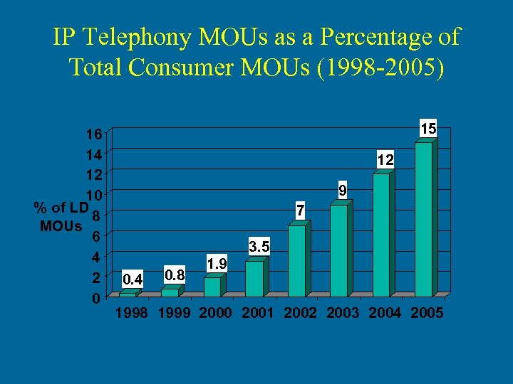 IP Telephony MOUs as a Percentage of Total Consumer MOUs (1998 -2005) 16 14