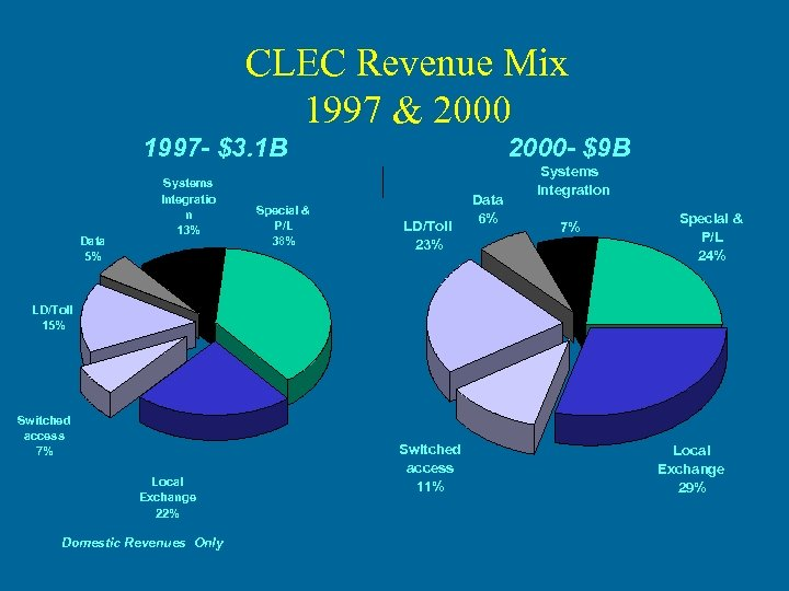 CLEC Revenue Mix 1997 & 2000 1997 - $3. 1 B Data 5% Systems