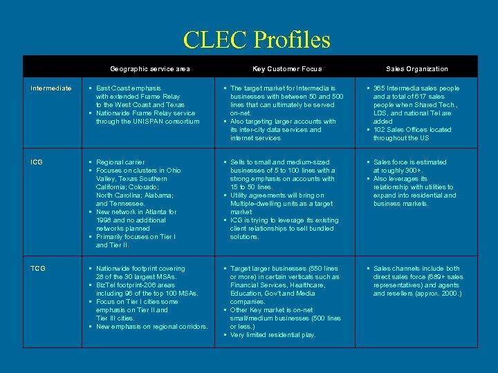 CLEC Profiles Geographic service area Key Customer Focus Sales Organization Intermediate • East Coast