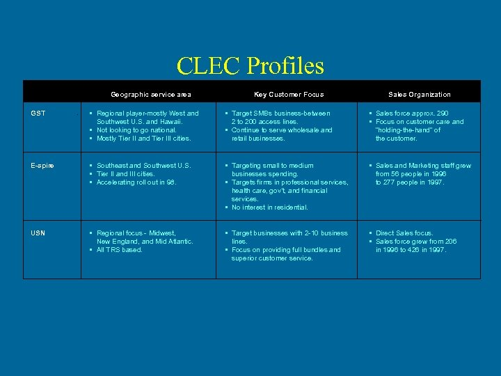 CLEC Profiles Geographic service area Key Customer Focus Sales Organization GST • Regional player-mostly