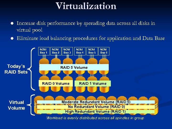 Virtualization Increase disk performance by spreading data across all disks in virtual pool l