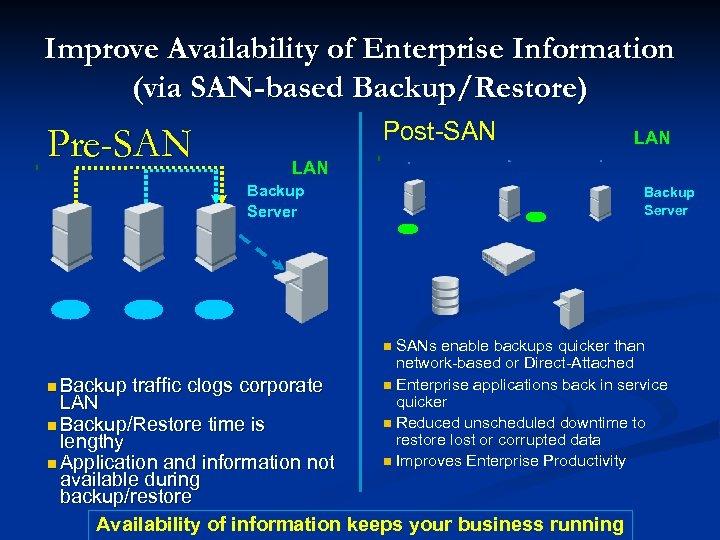 Improve Availability of Enterprise Information (via SAN-based Backup/Restore) Pre-SAN Post-SAN LAN NT Backup Server